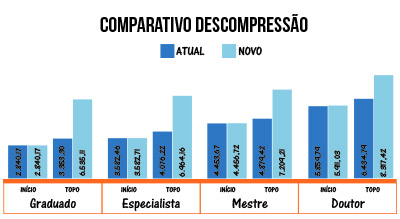 comparativo.descompressao.grafico.300x